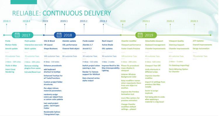 3ds max 2020 roadmap